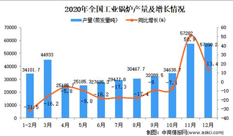 2020年中国工业锅炉产量数据统计分析