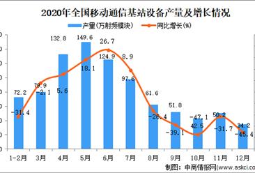 2020年中国移动通信基站设备产量数据统计分析
