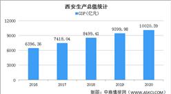 2020年西安经济运行情况分析:GDP突破万亿(图)