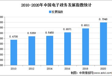 2021年中国电子政务行业市场规模及发展趋势预测分析