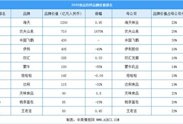 2020年中国最具价值食品饮料行业品牌排行榜