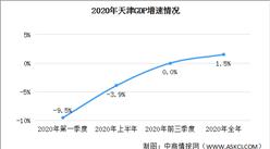 2020年天津经济运行情况分析:GDP同比增长1.5%(图)