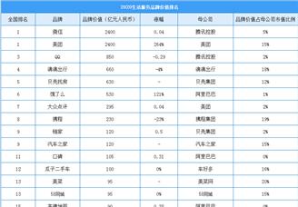 2020年中国最具价值生活服务行业品牌排行榜(附榜单)