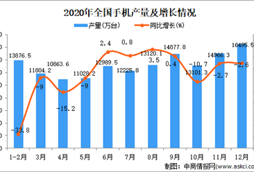 2020年中国手机产量数据统计分析