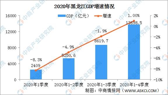 固定资产投资gdp比重_2021一季度GDP同比增长18.3%固定资产投资稳步恢复(2)