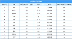 2020年中国最具价值烟草行业品牌排行榜