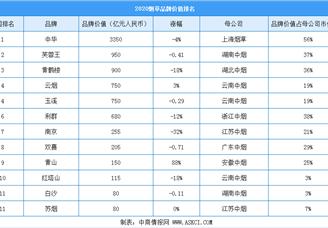 2020年中國最具價值煙草行業品牌排行榜