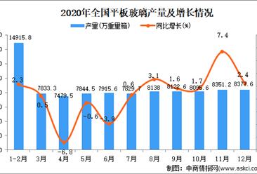 2020年中国平板玻璃产量数据统计分析