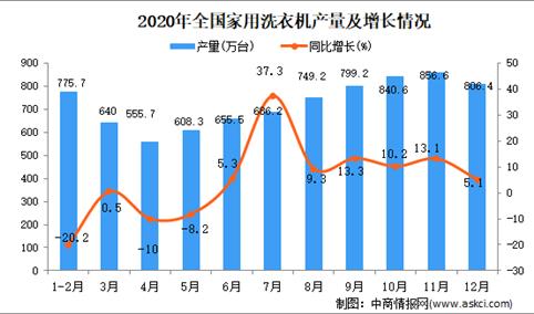 2020年中国家用洗衣机产量数据统计分析