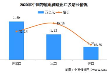2020年中國跨境電商市場分析:進出口達1.69萬億元 增長31.1%(圖)