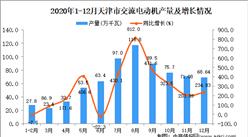 2020年12月天津市交流电动机产量数据统计分析