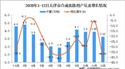 2020年12月天津市合成洗涤剂产量数据统计分析