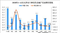 2020年12月天津市十种有色金属产量数据统计分析
