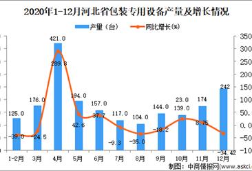2020年12月河北省包装专用设备产量数据统计分析