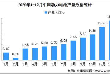 2020年动力电池产量分析:1-12月累计83.4GWh 同比下降2.3%(图)