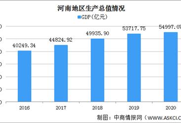 2020年河南统计公报:GDP总量54997亿 货物进出口总值增长16.4%(附图表)
