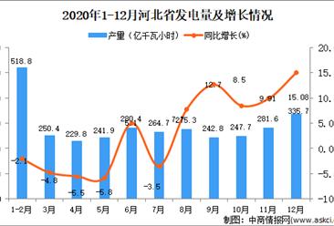 2020年12月河北省发电量数据统计分析