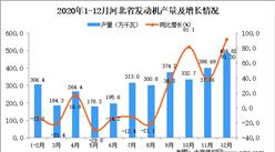 2020年12月河北省发动机产量数据统计分析