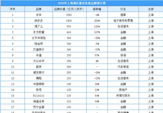 2020年上海地区最具价值品牌排行榜(附榜单)