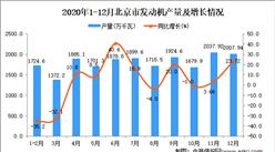 2020年12月北京市发动机产量数据统计分析