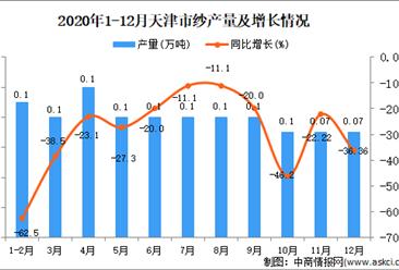 2020年12月天津市纱产量数据统计分析
