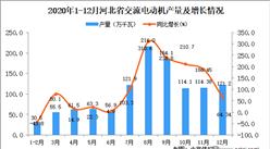 2020年12月河北省交流电动机产量数据统计分析