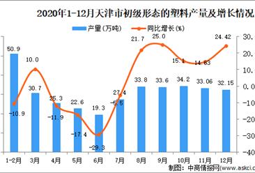 2020年12月天津市初级形态的塑料产量数据统计分析