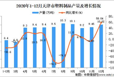 2020年12月天津市塑料制品产量数据统计分析