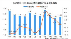 2020年12月北京市塑料制品产量数据统计分析