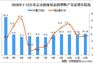 2020年12月北京市初级形态的塑料产量数据统计分析