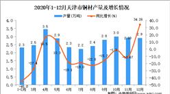 2020年12月天津市铜材产量数据统计分析