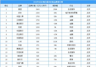2020年北京地區最具價值品牌排行榜(附榜單)