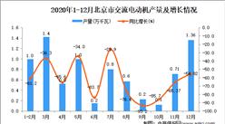 2020年12月北京市交流电动机产量数据统计分析