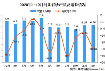 2020年12月河北省纱产量数据统计分析