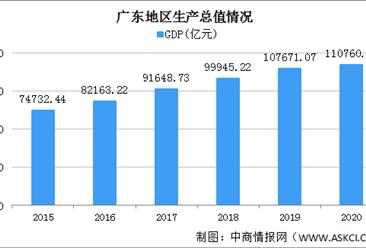 2020年广东统计公报:GDP总量110761亿 户籍总人口9809万人(附图表)