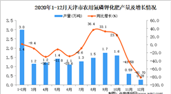 2020年12月天津市农用氮磷钾化肥产量数据统计分析
