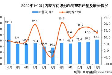 2020年12月内蒙古初级形态的塑料产量数据统计分析
