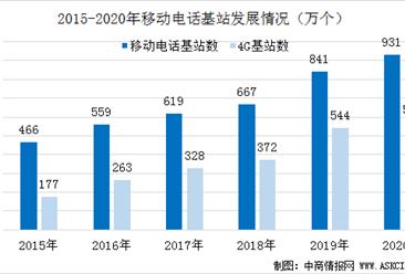 2020年中国通信基站建设发展情况分析:移动通信基站总数达931万个(图)