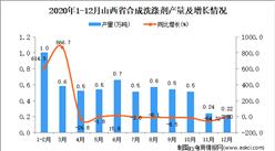 2020年12月山西省合成洗涤剂产量数据统计分析