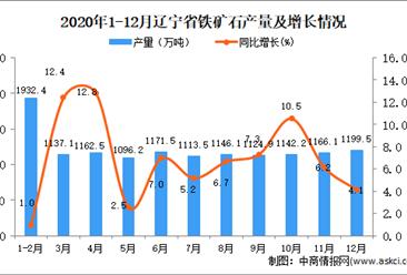2020年12月辽宁省铁矿石产量数据统计分析