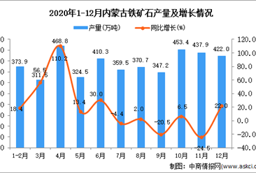 2020年12月内蒙古铁矿石产量数据统计分析