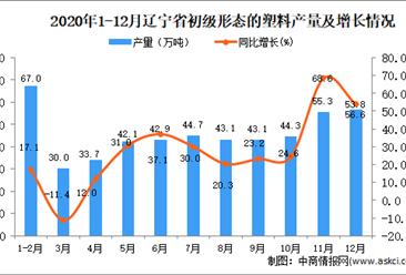 2020年12月辽宁省初级形态的塑料产量数据统计分析