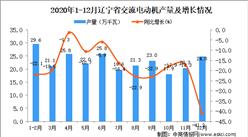 2020年12月辽宁省交流电动机产量数据统计分析