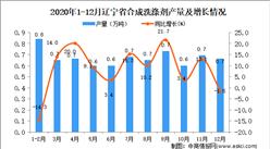 2020年12月辽宁省合成洗涤剂产量数据统计分析