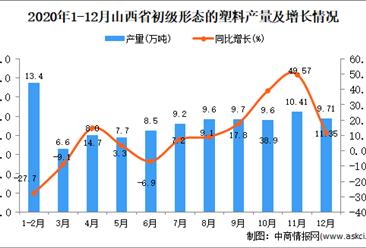 2020年12月山西省初级形态的塑料产量数据统计分析