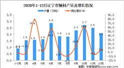2020年12月辽宁省铜材产量数据统计分析