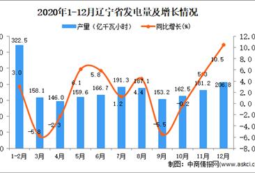 2020年12月辽宁省发电量数据统计分析