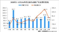 2020年12月山西省交流电动机产量数据统计分析