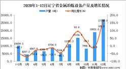 2020年12月辽宁省金属冶炼设备产量数据统计分析