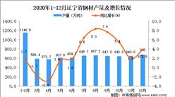 2020年12月辽宁省钢材产量数据统计分析
